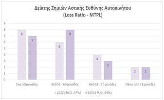 Loss Ratio MTPL