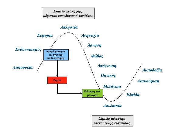 diagramma 1 o kyklos synaisthimaton mesoy ependyti