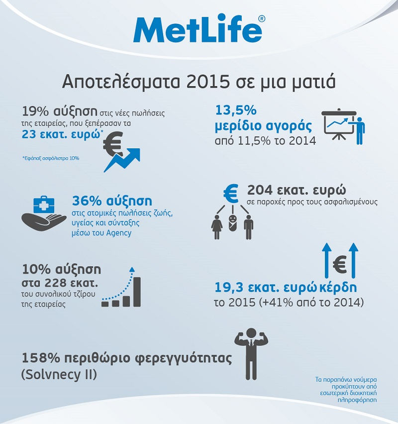 Infographic MetLife