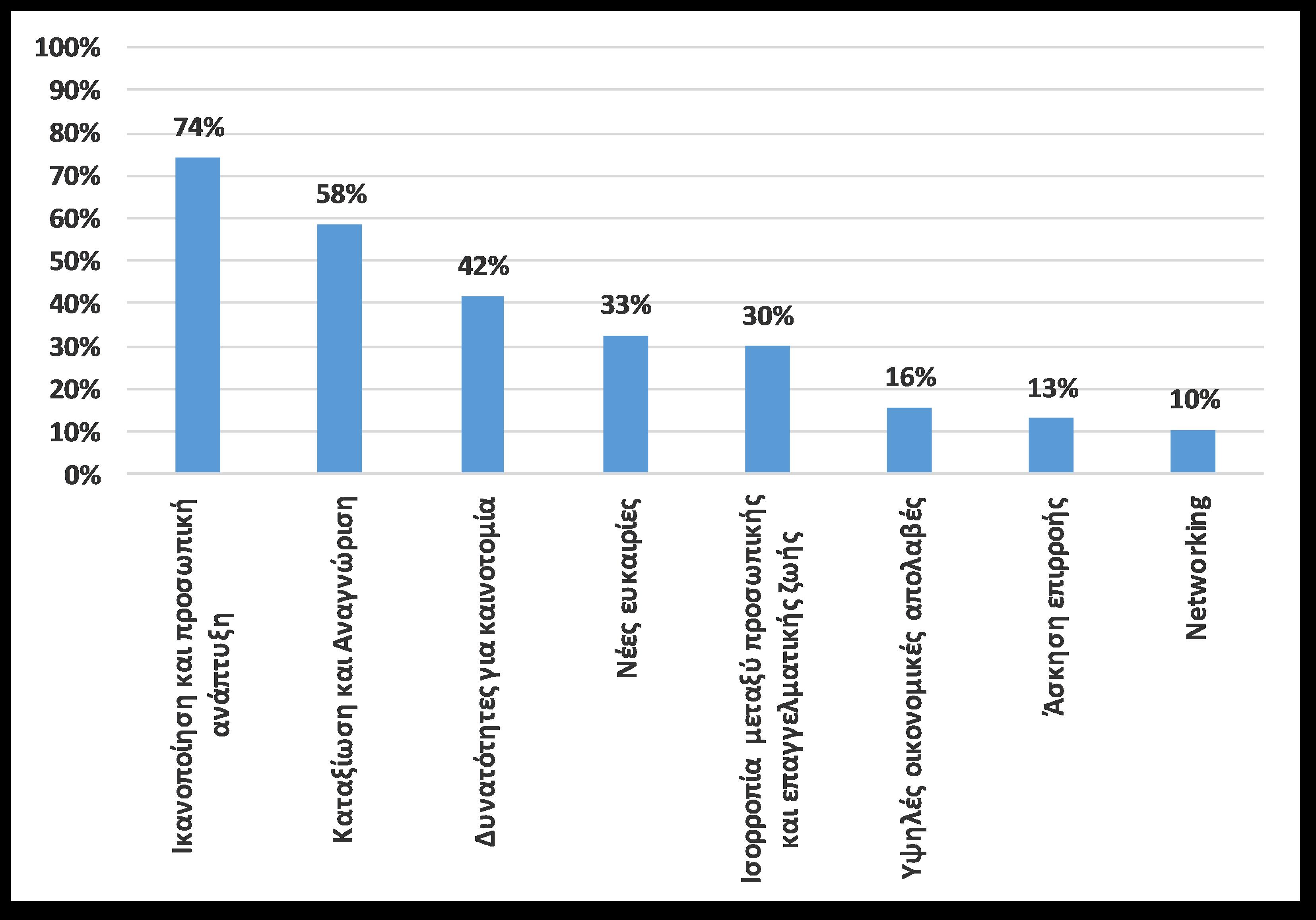 Έρευνα ICAP: Αυξήθηκε η Γυναικεία Επιχειρηματικότητα το 2016