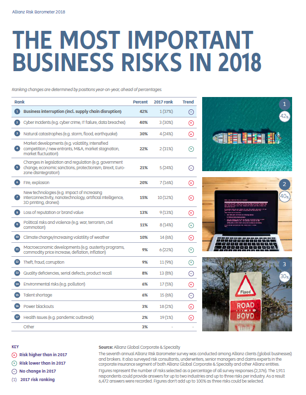 Business Risks 2018-Global Rank