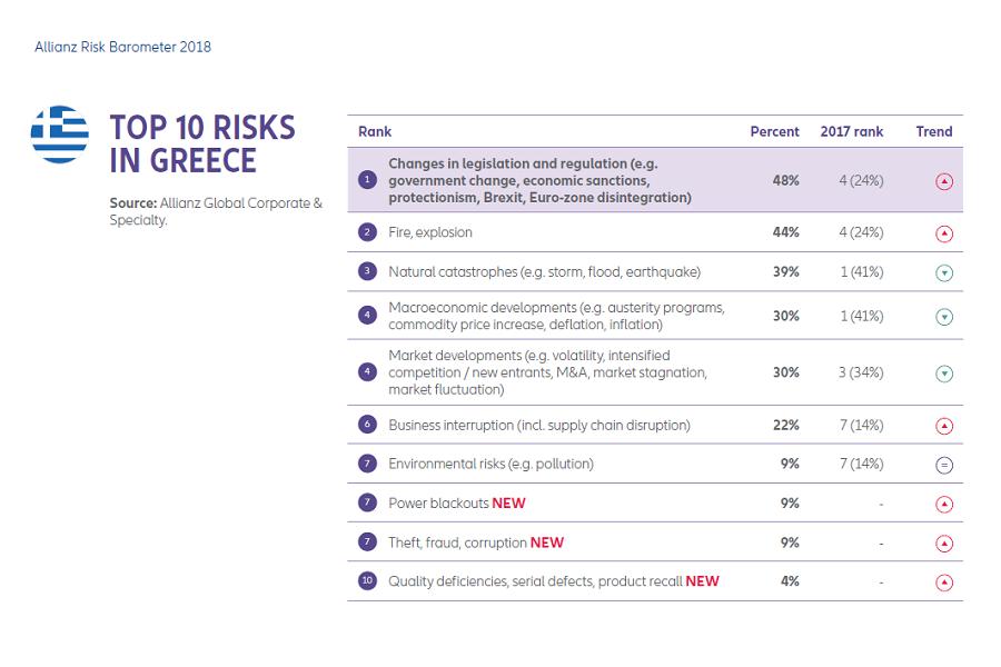 Business Risks 2018-Greece