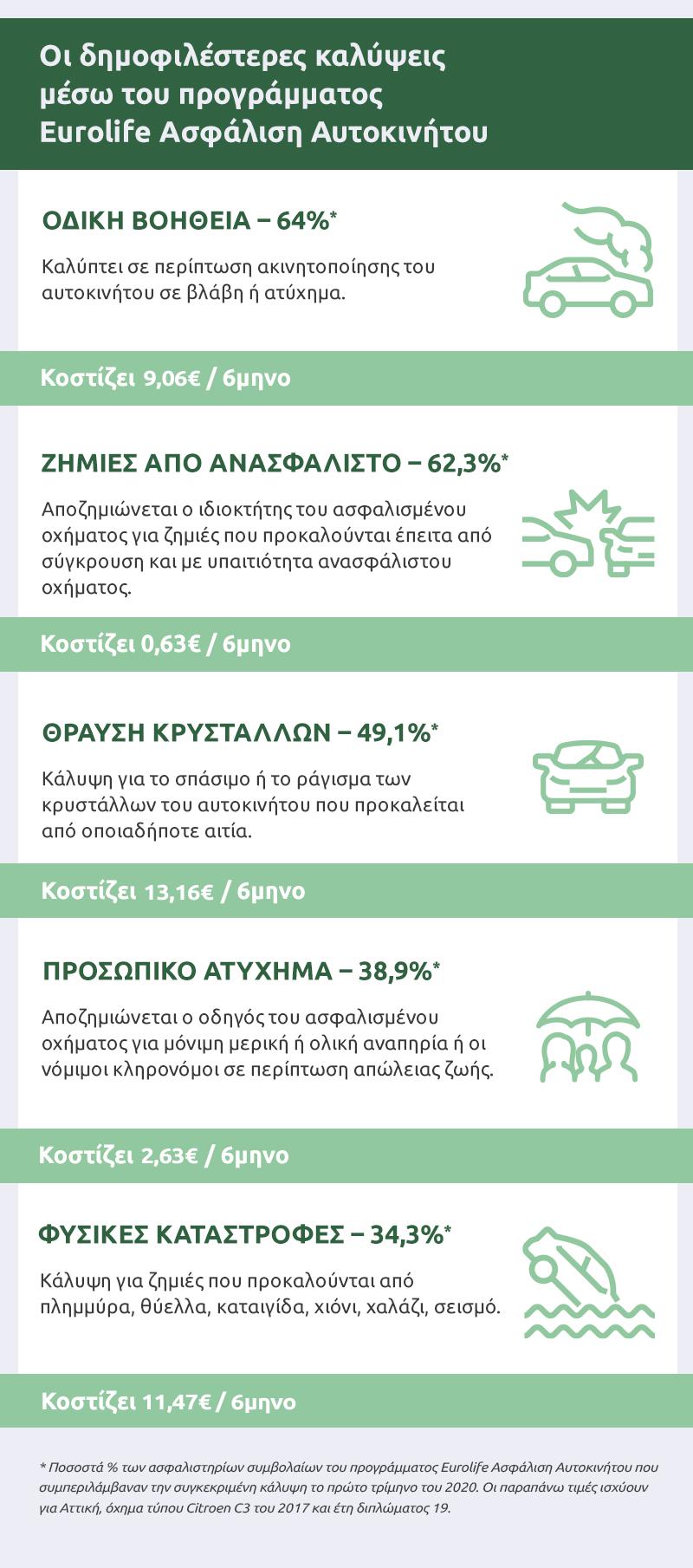 infographic_asfalisi_aytokinitou